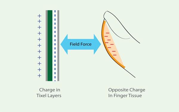 薄膜式觸覺反饋技術的關鍵在於帶負電的手靠近帶正電的薄膜時,放電效應會產生觸膜感受。