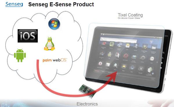Senseg的技術架構中包括三大單元,分別是薄膜面板、驅動控制電路及應用軟體。