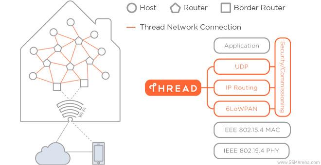 Thread運作架構示意圖