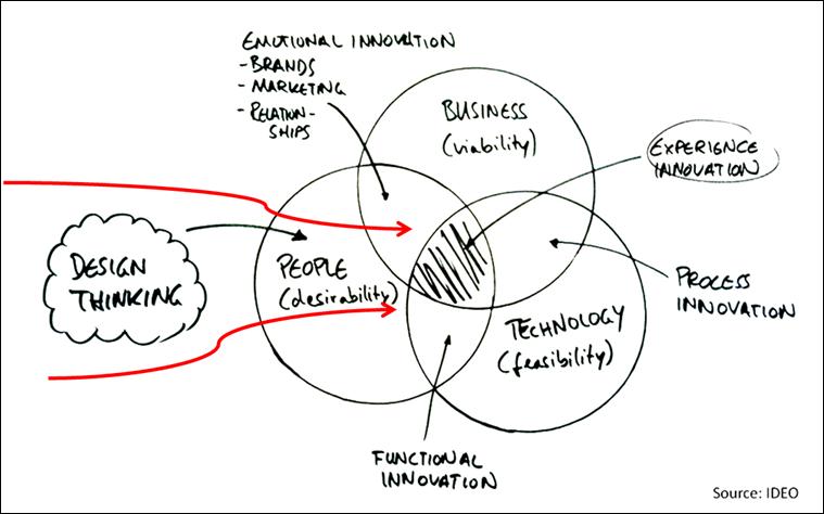 想做好IOT設計,導入Design Thinking是很重要的途徑。