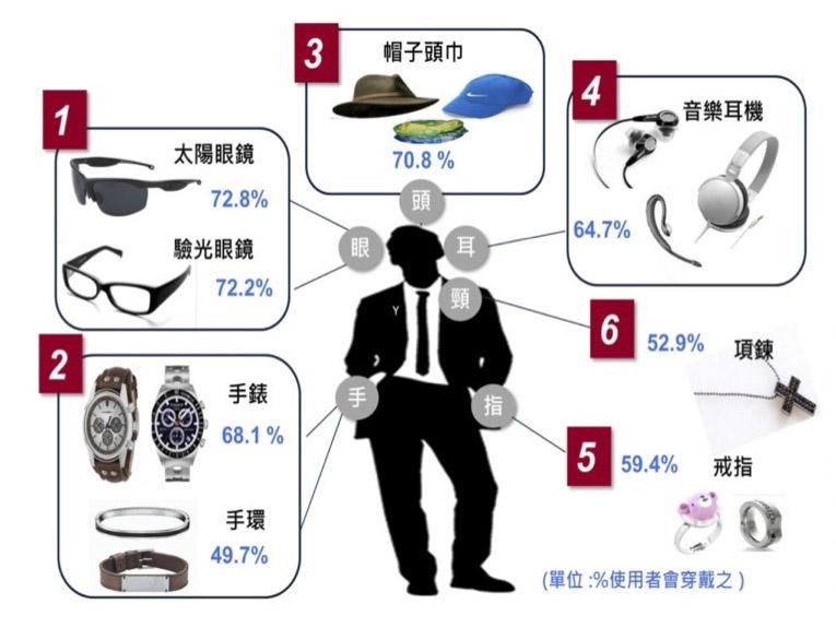 一般人穿戴配件在身上的習慣比例。(Source: 資策會)