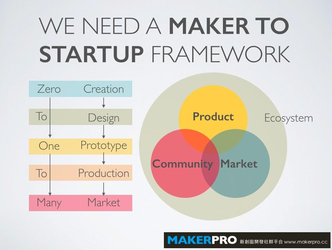 進入Maker經濟前,需要先建立一套讓「科技」無感的便利架構。(製圖:歐敏銓)