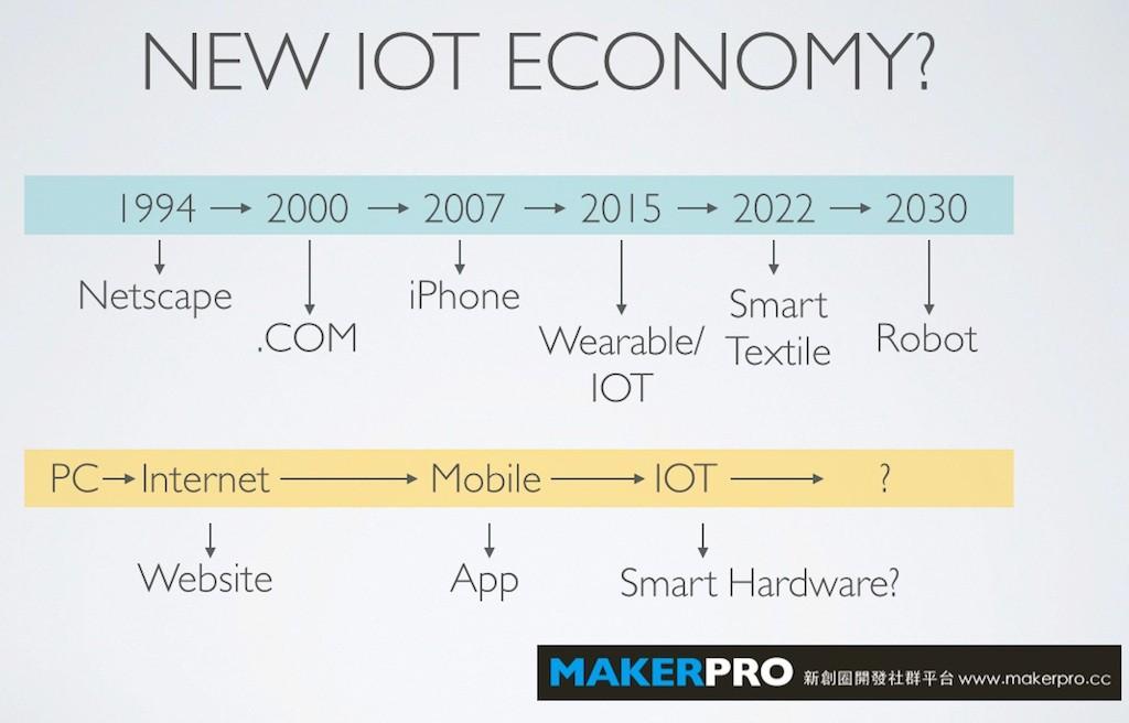 Smart Hardware是伴隨IOT而來的市場新寵。(製圖:歐敏銓)