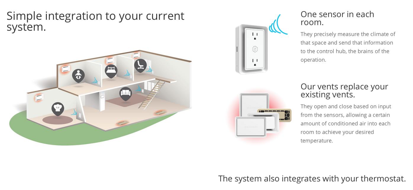 Ecovent是由一個智慧恆溫系統、無線溫度計以及感測器所組成。(圖:Ecovent官網)