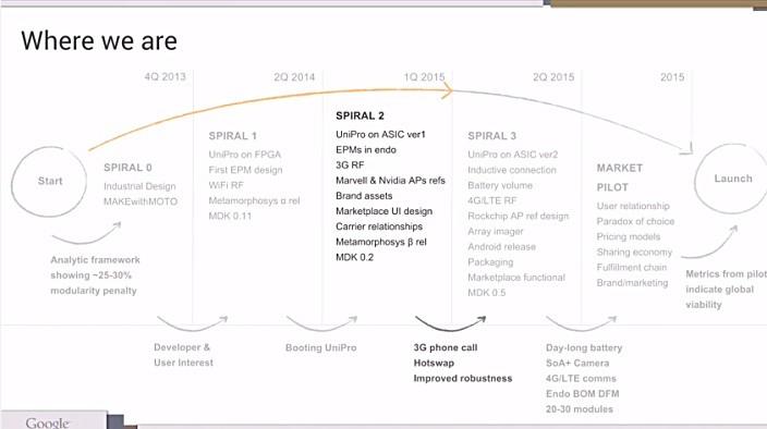 Project Ara將在今年快速發展原型機,預定年底就可上市。(Source:9to5 Google.com)