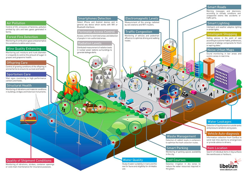 全世界都將成為一個網絡,Internet of Things 的時代即將來臨。