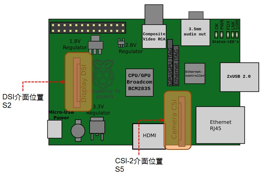 Raspberry Pi上的CSI-2與DSI界面。