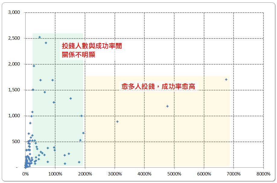 people-n-funding rate