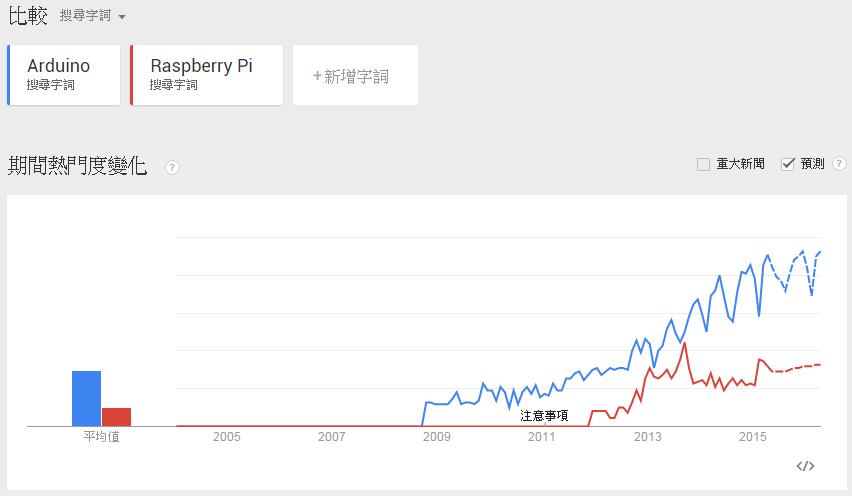Arduino vs. RPi in Taiwan
