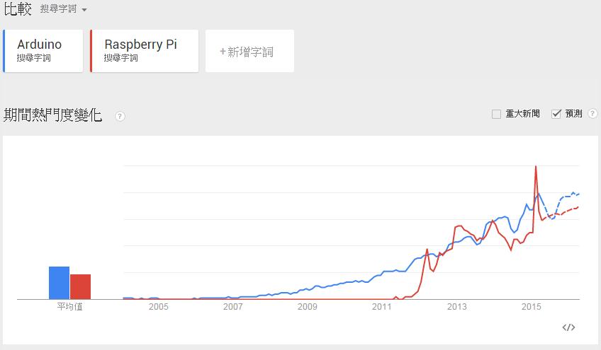 Arduino vs. RPi in World