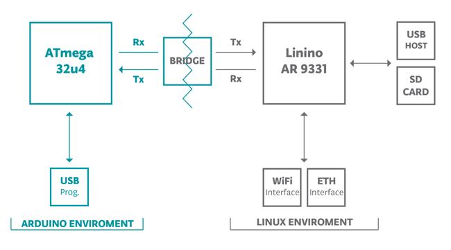 Arduino Yún 的架構圖(圖片來源:<a href=