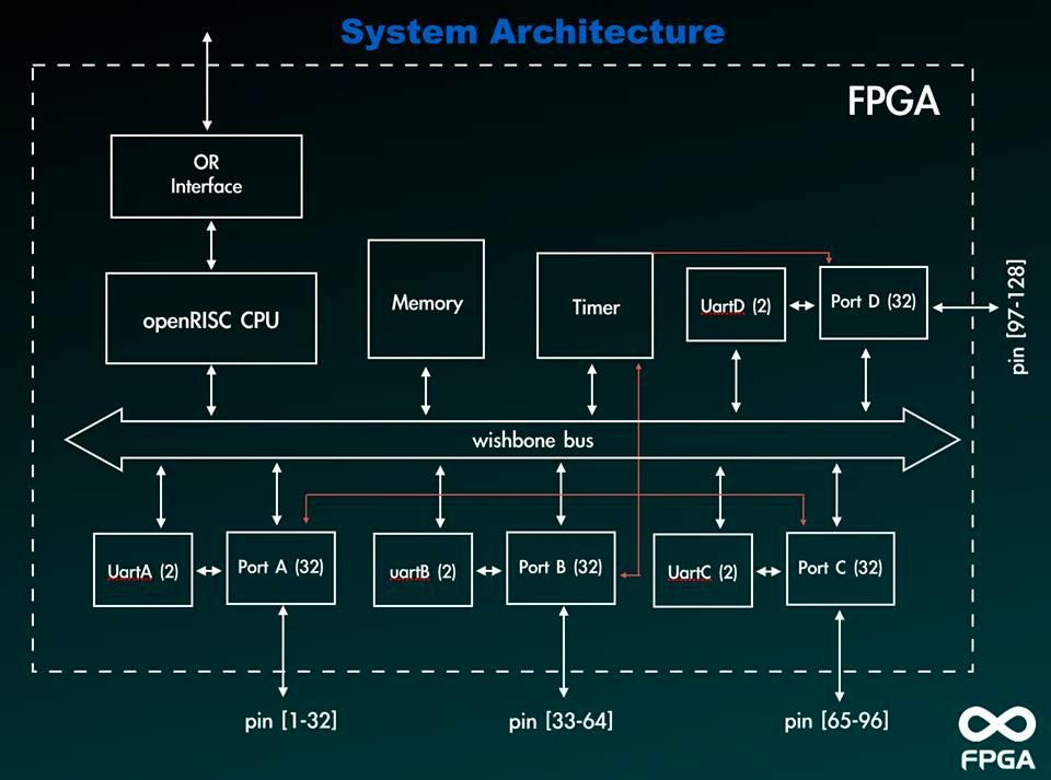 Open FPGA