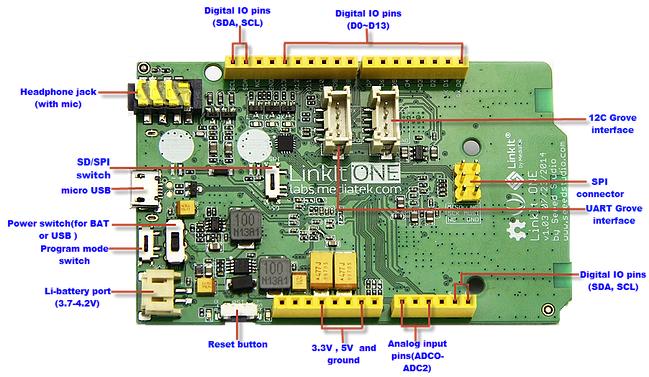 LinkIt ONE主板(圖片來源)
