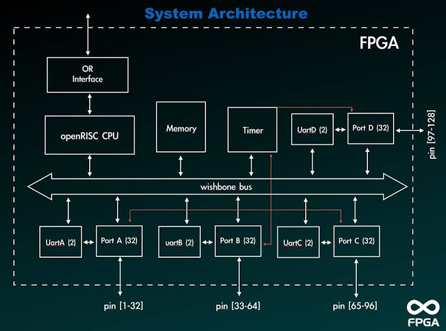 System architecture of an OpenRISC based simple microprocessor