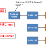 ESP8266指南:角色、功效及開發途徑
