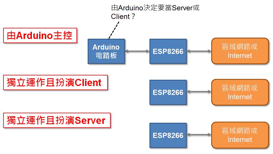 ESP8266可以扮演3種應用角色