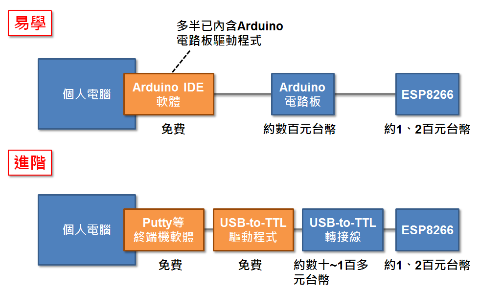開發ESP8266應用的兩條建議途徑