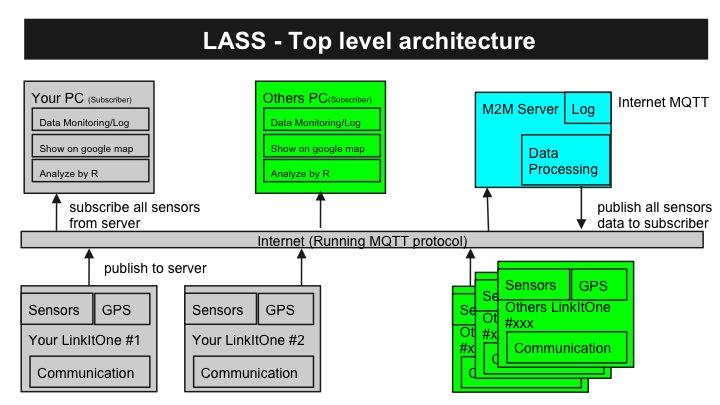 LASS上層系統架構示意圖