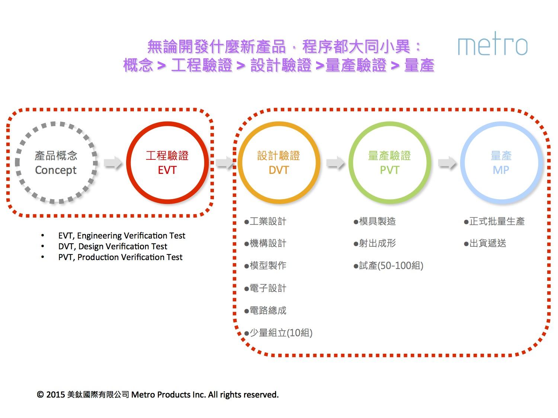從概念到量產的五大階段(圖片來源:美鈦Metro)