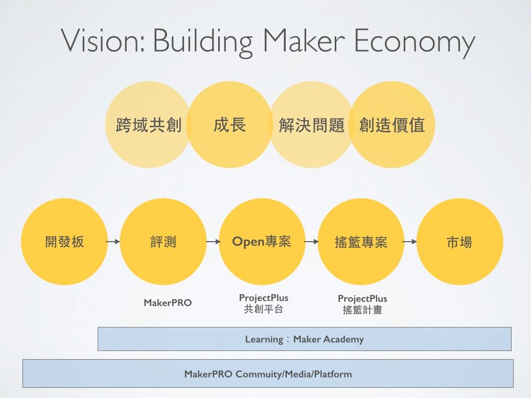 Building Maker Economy是現階段MakerPRO致力推動的事。