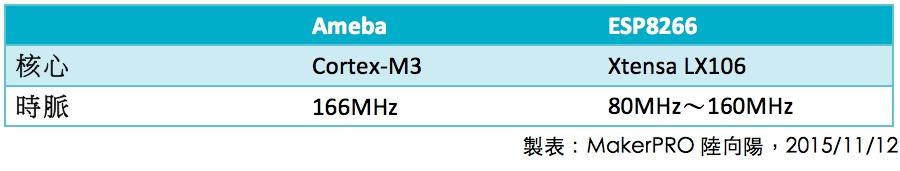Ameba vs ESP8266 T2_1