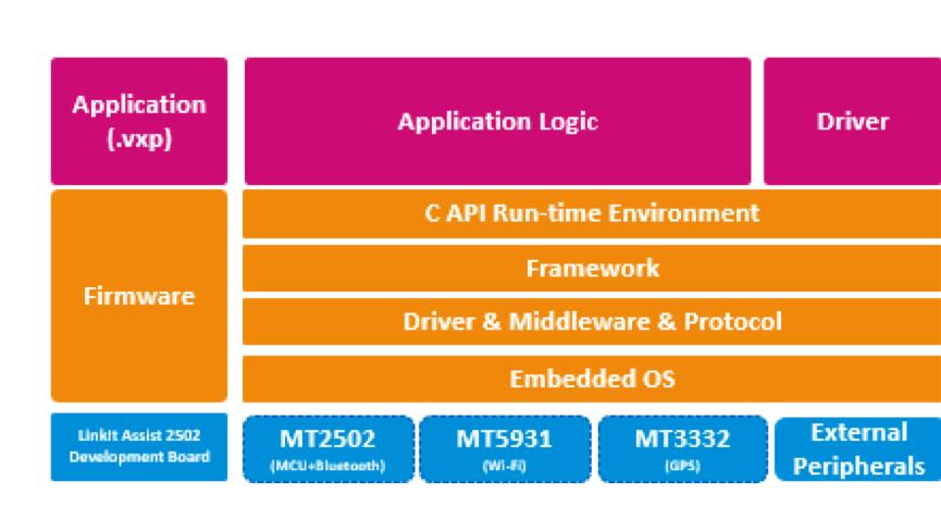 LinkIt Assist 2502開發板系統架構