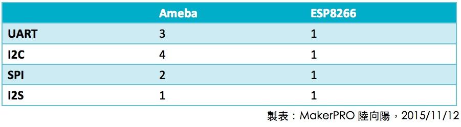 T3_Ameba vs ESP8266
