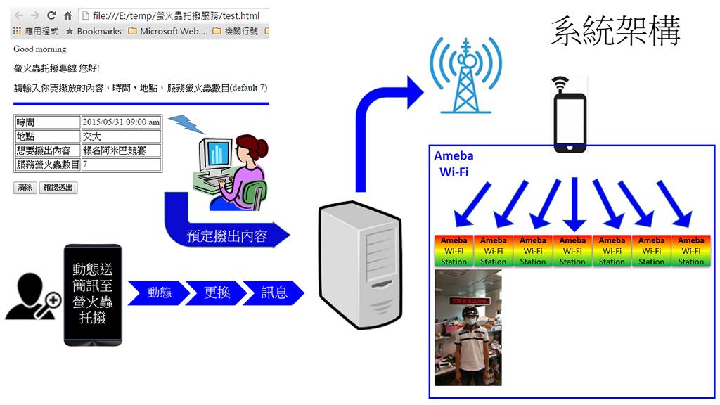 螢火蟲託播服務系統架構