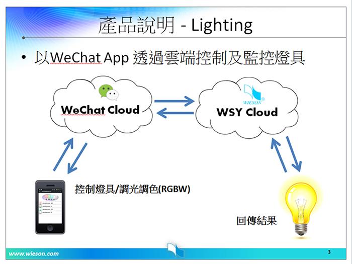 WeChat雲端智慧燈控模組系統架構