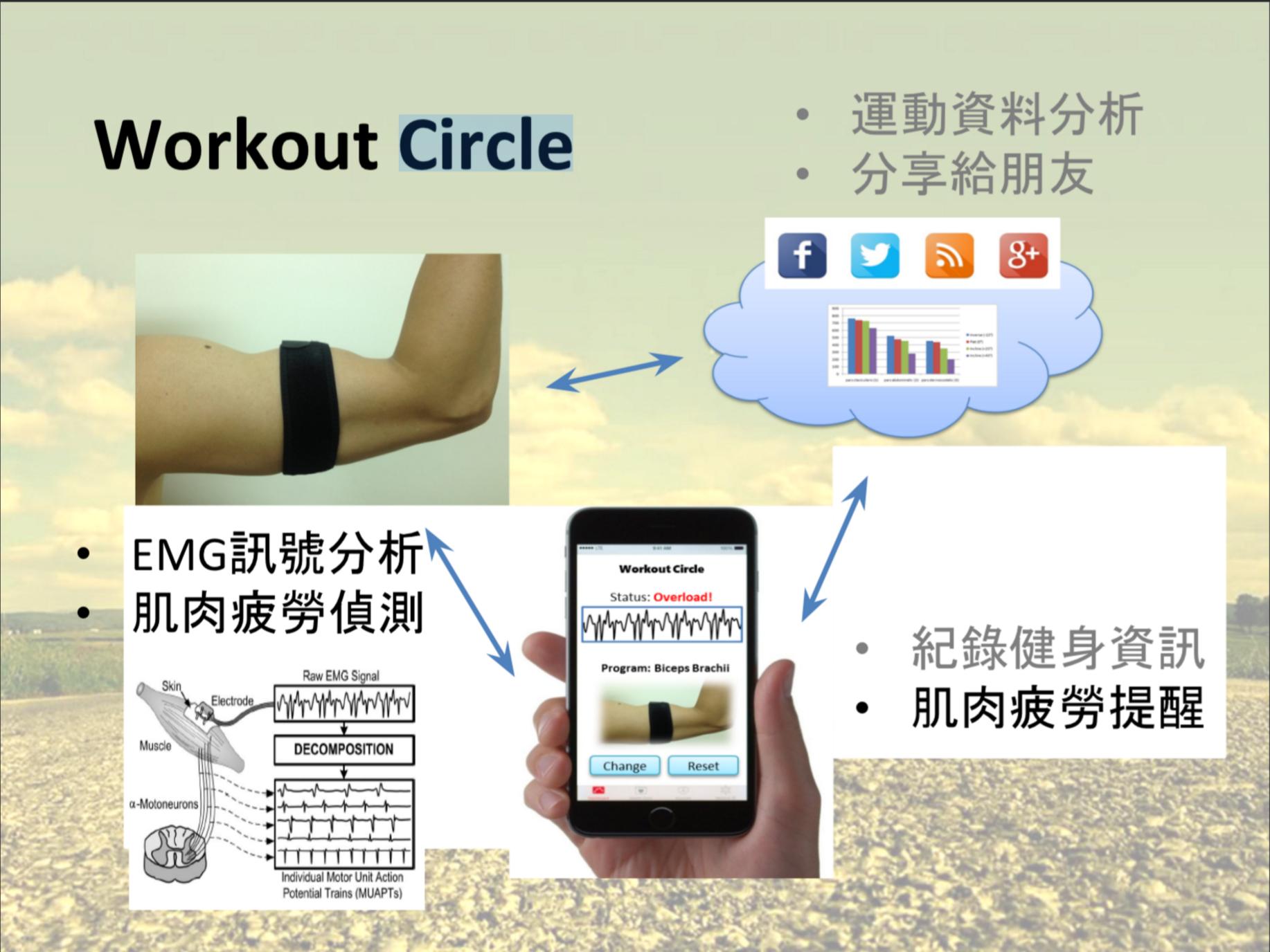 Workout Circle系統概念