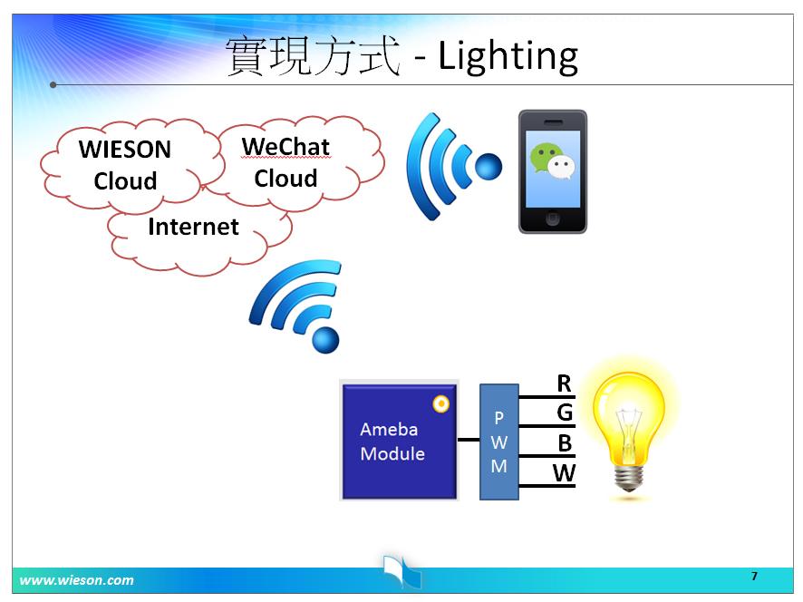 03WeChat雲端智慧燈控模組運作方式-1