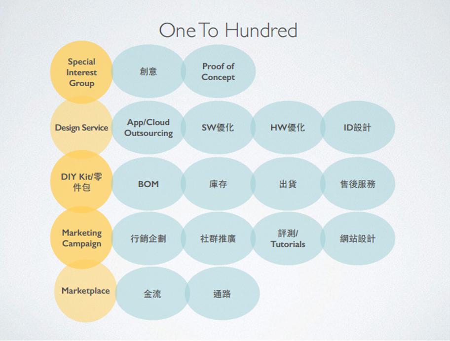 MakerPRO發表One to Hundred共創經濟概念