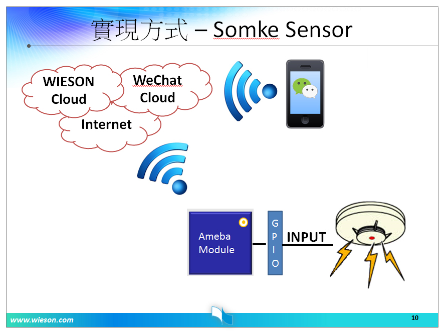 WeChat雲端智慧燈控模組運作方式-2