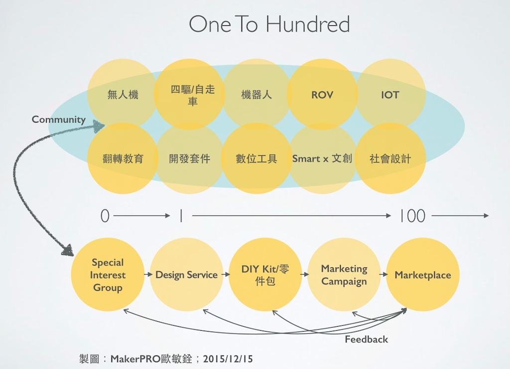 如何讓Maker專案從1個到100個,需要一個串連各方資源的支持平台。