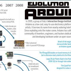 Arduino演化歷程圖的5個意涵