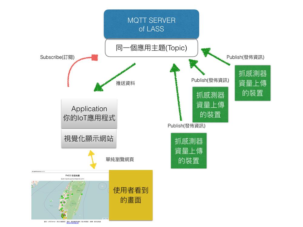 LASS與MQTT系統架構