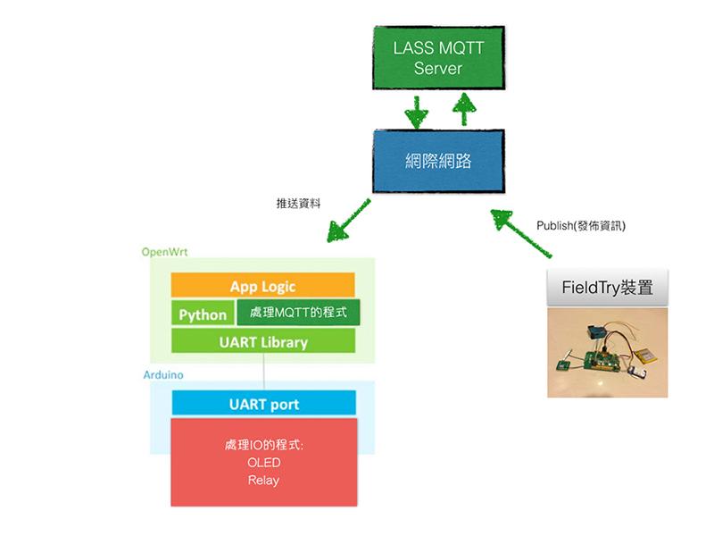 本專案的架構規劃流程圖-2