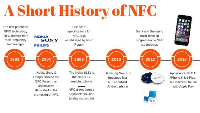 NFC發展歷程