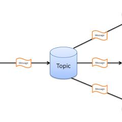 【Tutorial】運用ESP8266及MQTT 完成IoT數據傳輸