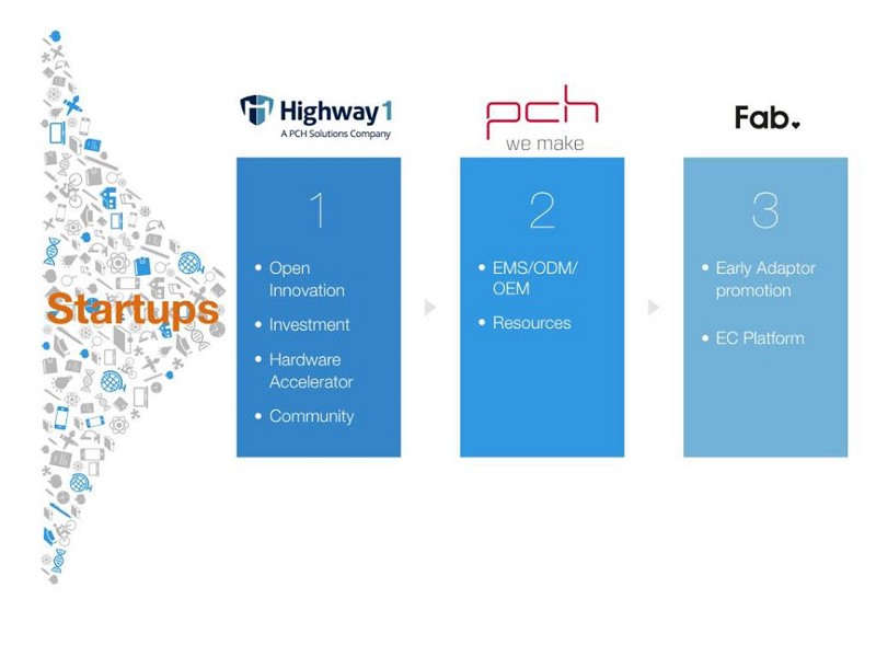 Open Innovation from PCH & Highway 1