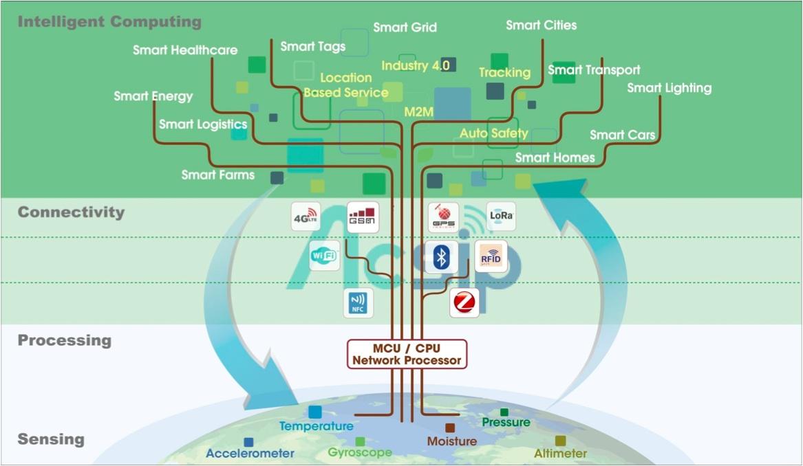 群登自詡為IOT世界提供完整通訊解決方案