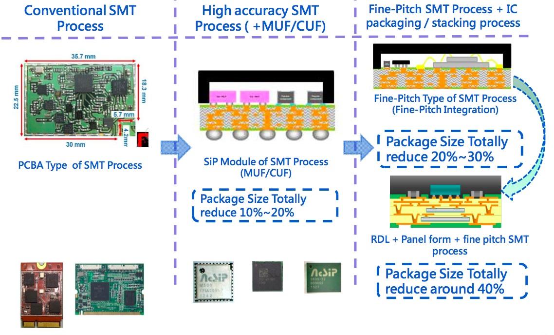 群登掌握SiP關鍵技術,能大幅縮小封裝尺寸。