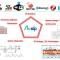 鎖定物聯網市場  群登提供完整解決方案