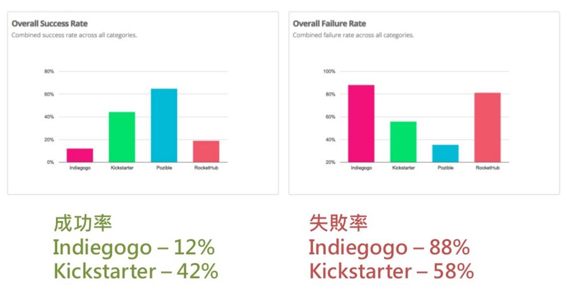 募資平台上的不同類型專案的成功率與失敗率(來源:Might Electronics)