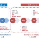 面對全球硬體創業潮,臺灣的機會與挑戰?