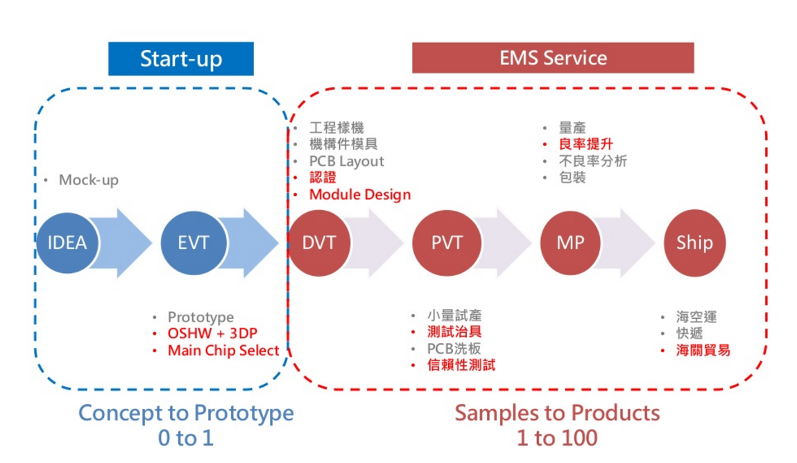 硬體開發到上市的必經5階段(圖片來源:Might Electronics)