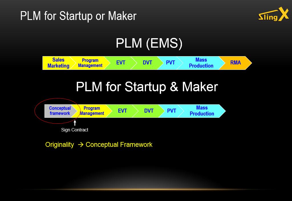 傳統與新創PLM產品生命週期管理之差異