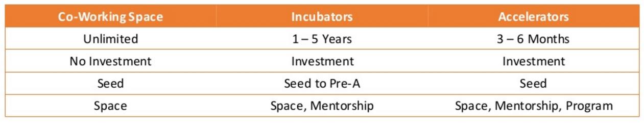 共同工作空間、孵化器與加速器之比較(資料來源:邁特電子)