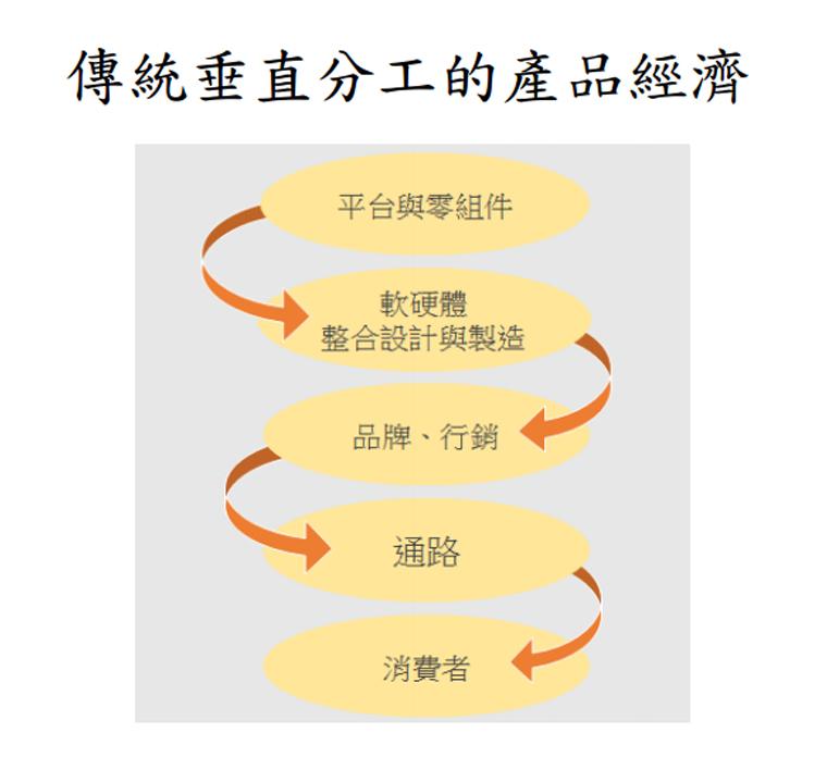 傳統垂直分工的產品經濟
