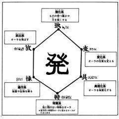 用「念能力」看硬體創業六大角色